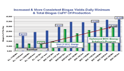 INCREASED MINIMUM & DAILY AVERAGE BIOMETHANE PRODUCTION (CU FT3)
