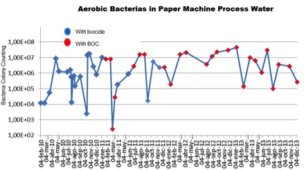 Paper and Pulp, Aerobic Bacterias in Paper Machine Process Water