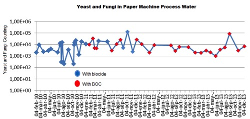 Paper and Pulp, Yeast and Fungi in Paper Machine Process Water
